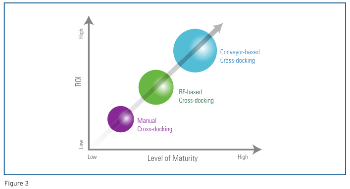 ROI Level of Maturity and Cross Docking Efficiency ROI