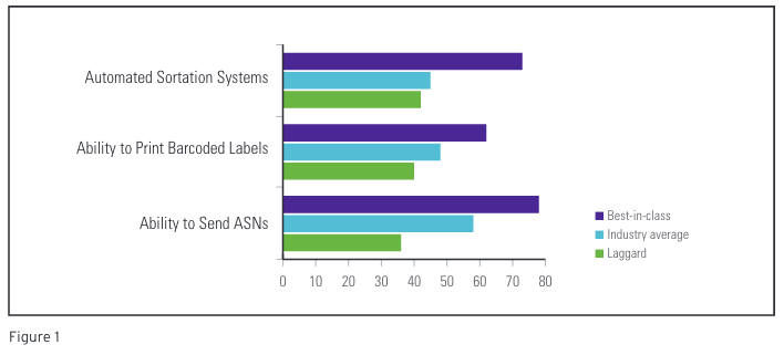 The Current State of ASN, Barcodes and Sorters